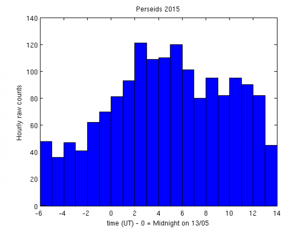 Hourly raw counts during Perseids 2015